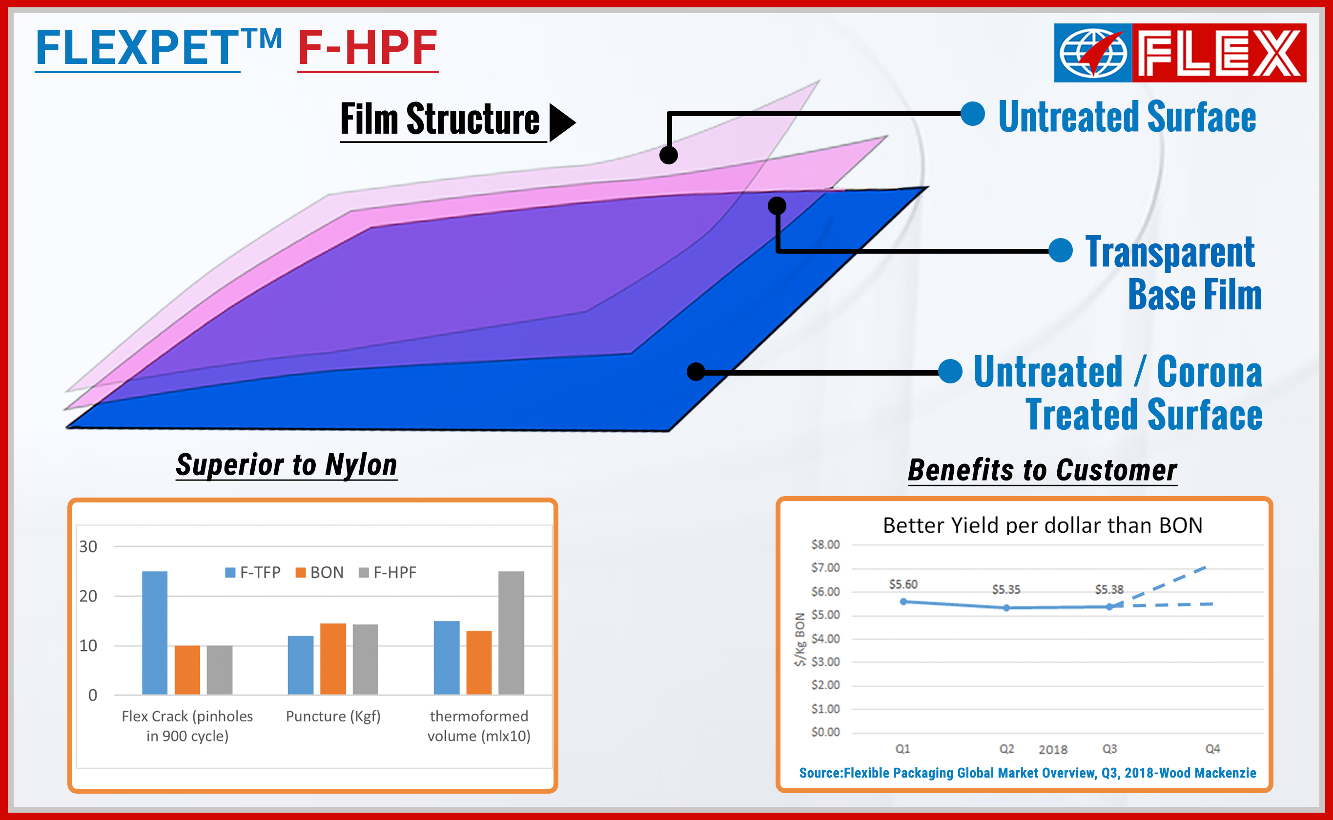 Flex Films Launches F-HPF